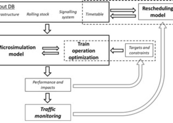 Railway Simulation Framework